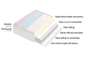 12809 300x205 - Colchoneta CAKE 15 (viscoelástica+fibra+tratamiento antiácaros)