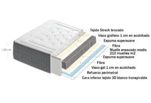 12926 300x205 - Colchón HOUSE (muelles ensacados + visco grafeno + visco gel)