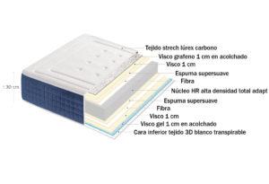 12928 300x205 - Colchón LIGHT (viscografeno + viscoelástica ambas cara)