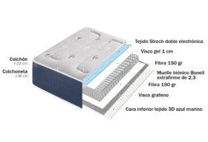 15506B 300x205 - Colchoneta NEO 16 (muelles bonell + plancha viscogel + capa fibra)