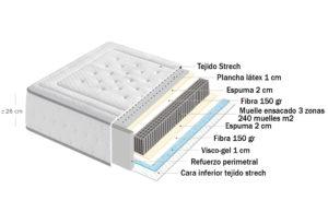 15515 300x205 - Colchón NEVADA (muelles ensacados + visco gel + plancha látex)