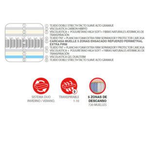 Y 16302INFO 300x296 - Colchón USHUAIA (muelles ensacados + viscoelástica carbon hibryd + viscoelástica gel dualterm)