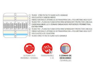 Y 16304INFO 1 300x222 - Colchón JÚPITER (muelles ensacados + viscoelástica cabron hybrid)