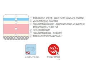 Y 16307INFO 300x224 - Colchón TOKIO (viscoelástica gel dual term + fibras naturales atérmicas)