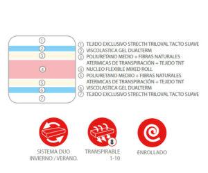 Y 16311INFO 300x249 - Colchón PANAMÁ (muelles + viscoelástica)